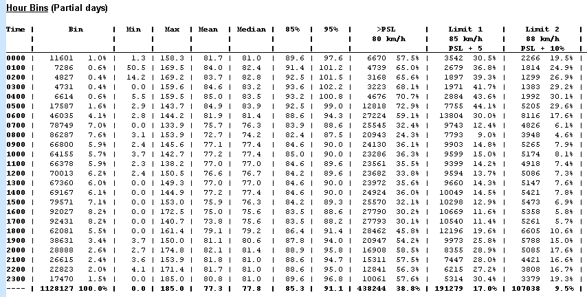 Speed Statistics by Hour sample