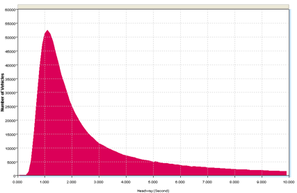 Separation Histogram Sample