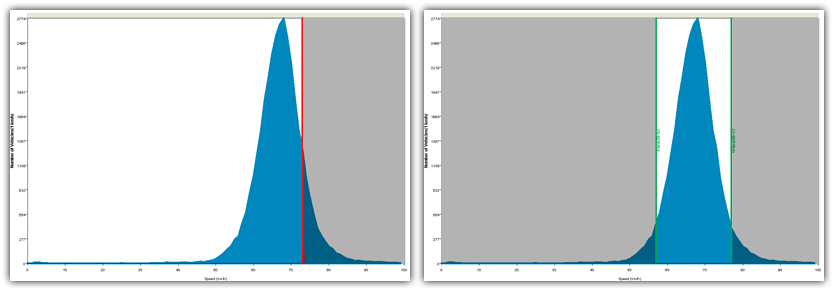 Conceptual speed histogram examples showing 85th percentile, and 20km/h pace