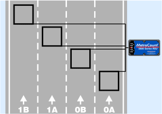 "Example sensor layouts for typical ""count"" data"