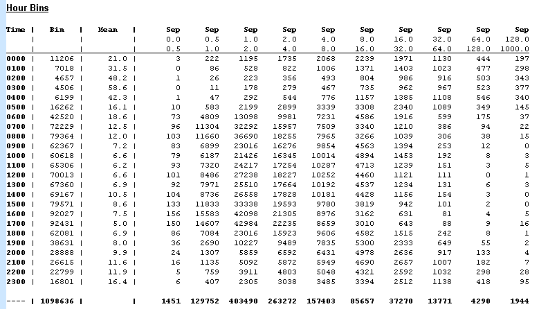 Separation Statistics by Hour Sample